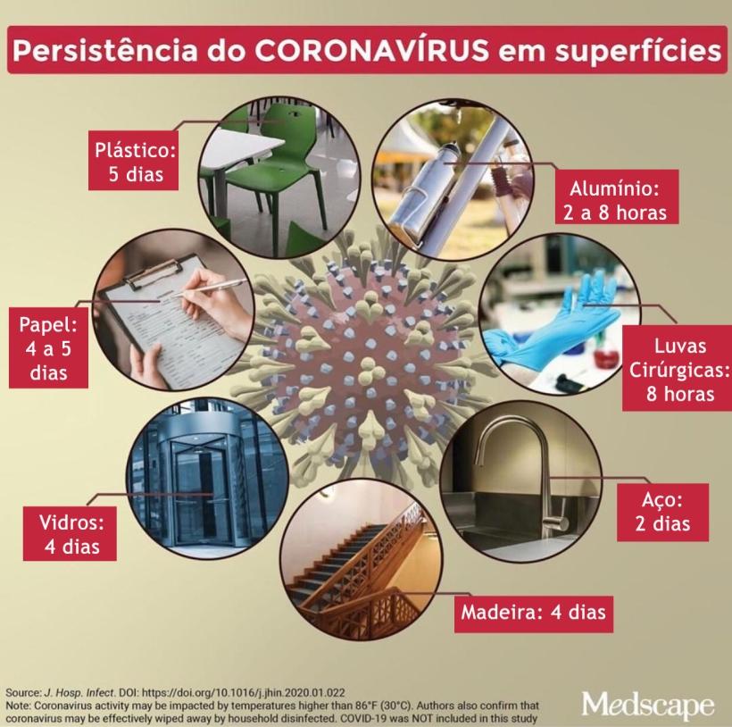 Virus nas superfícies